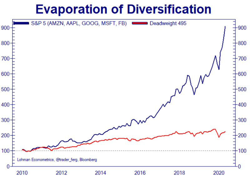 Рост капитализации «большой пятерки» из индекса S&P500 (Amazon, Apple, Google, Microsoft, Facebook) принял экспоненциальный характер. Оставшиеся 495 акций демонстрируют на этом фоне весьма посредственные результаты (красная линия).