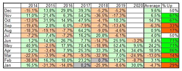 Календарные паттерны показывают, что июль, август и сентябрь исторически не лучшие месяцы для инвестиций в первую криптовалюту.