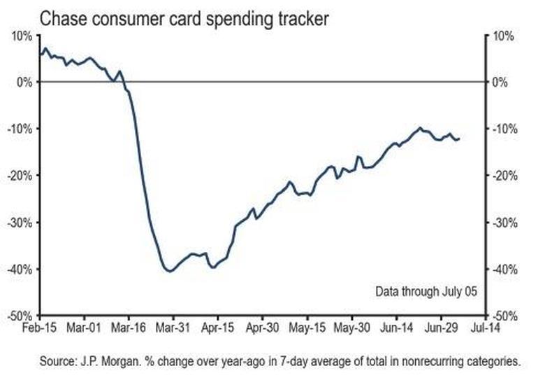 Card spending tracker от JPMorgan показывает, что траты американцев по кредитным картам стагнируют с середины июня.