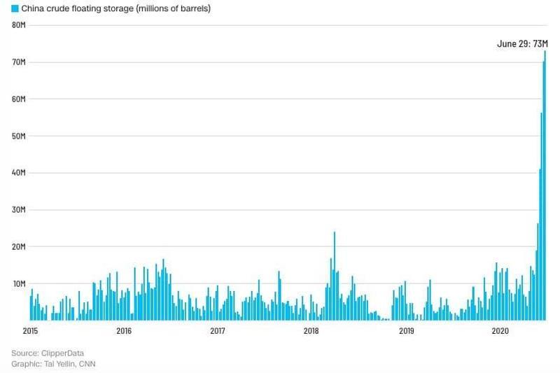 Китайские нефтехранилища, абсорбировавшие излишки нефти на рынке в последний месяц, близки к исчерпанию.