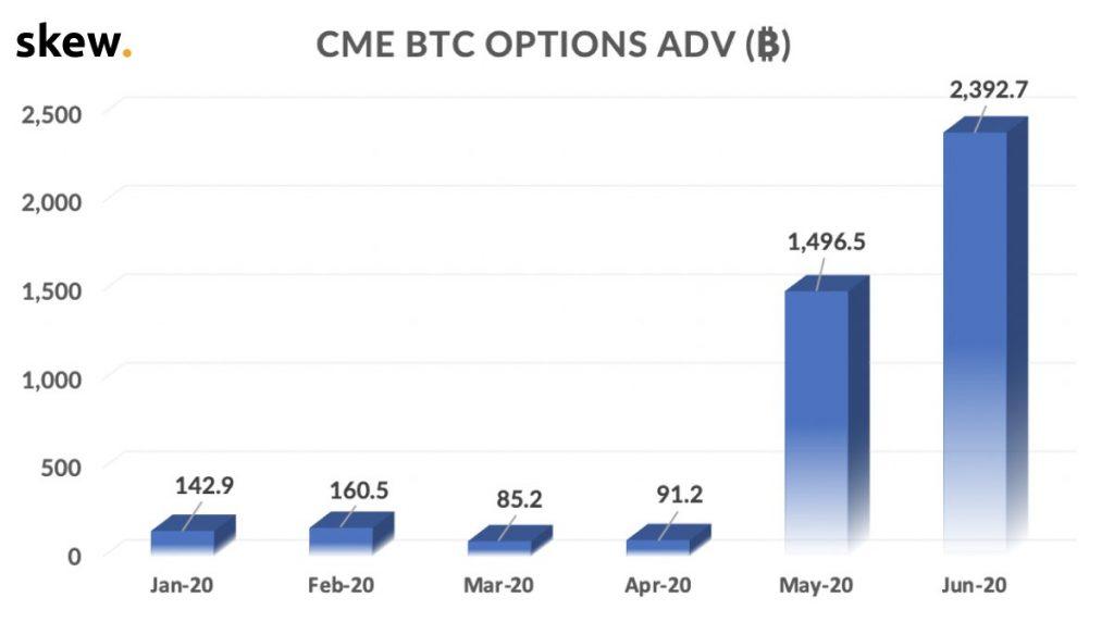 Объем торговли биткоин-опционами на СМЕ показывает взрывной рост в последние два месяца.
