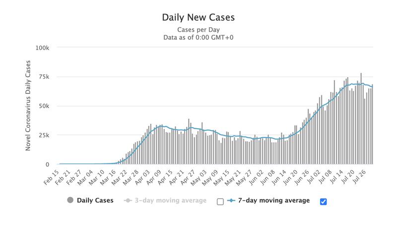 Количество новых заражений коронавирусом в США свидетельствует о начале второй волны эпидемии уже в июле.