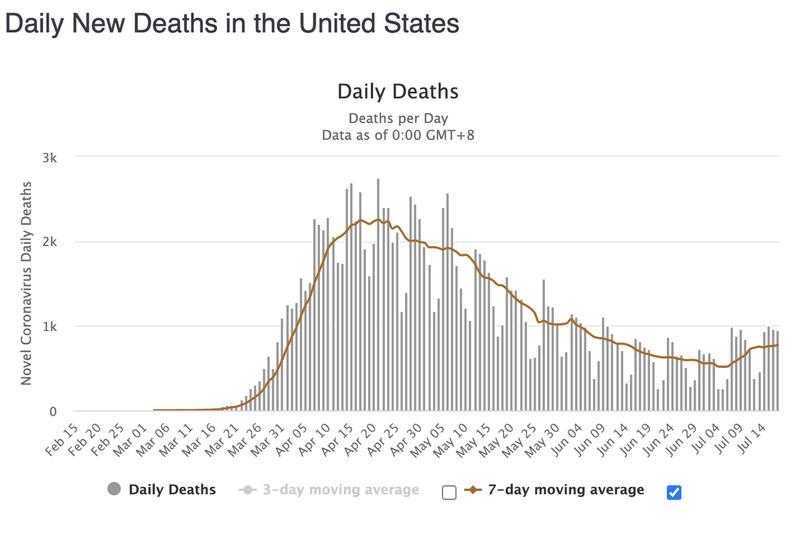 Количество ежедневных смертей от коронавируса в США постепенно увеличивается с начала июля.