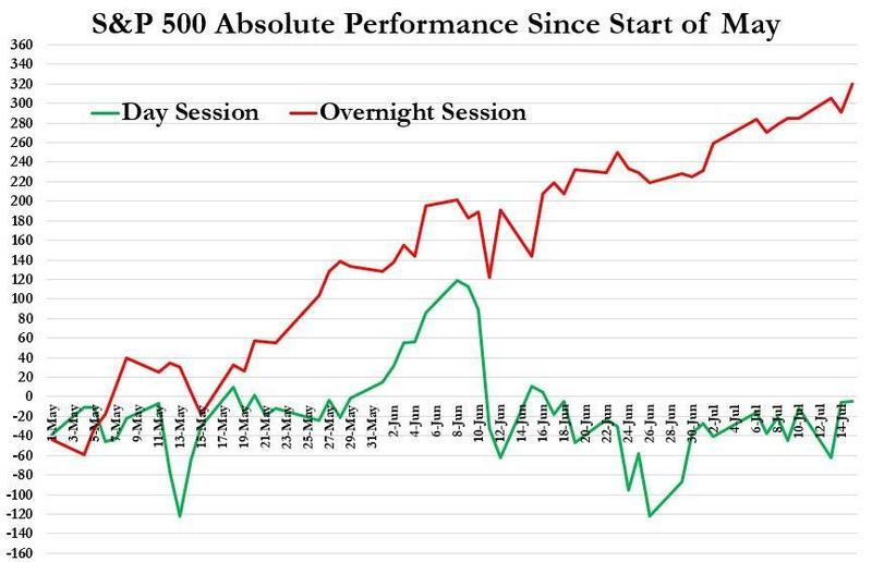 С начала мая рост фондового индекса S&P500 происходит овернайт (красная линия). В дневную сессию индекс стагнирует (зеленая линия).