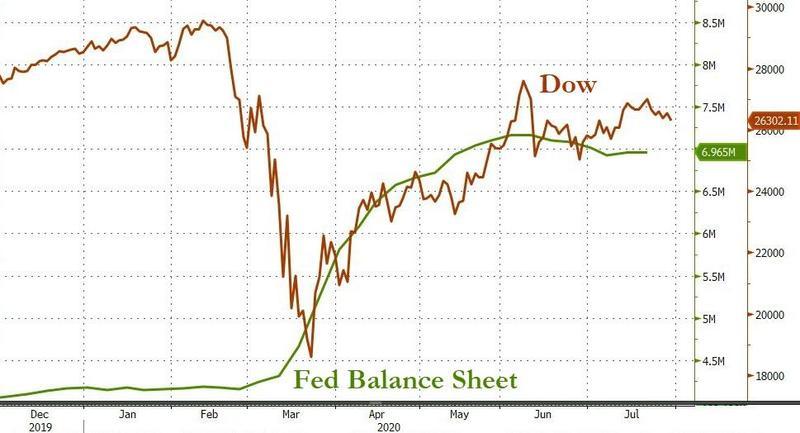 Баланс ФРС в последние два месяца находится на одной отметке — тревожный знак для американского фондового рынка.
