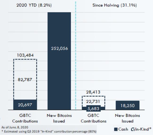 Согласно расчетам Messari, с начала года Grayscale выкупил эквивалент лишь 8,2% от всех выпущенных биткоинов (20 697 BTC), а после халвинга — только 31,1%.