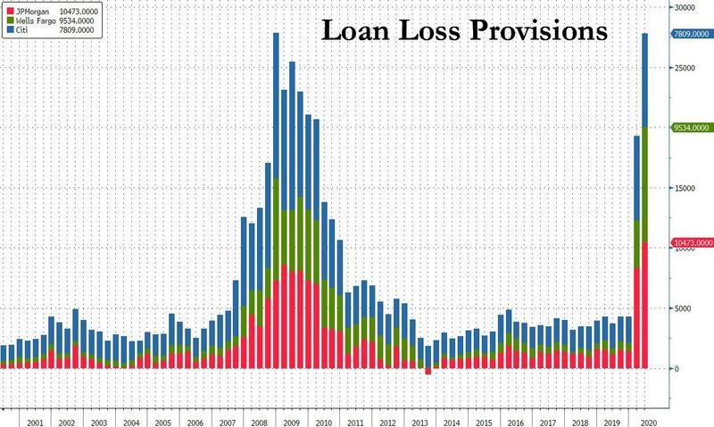Банки в США быстро нарастили резервы на возможные потери по просроченным ссудам до рекордных значений финансового кризиса 2008–2009 годов.