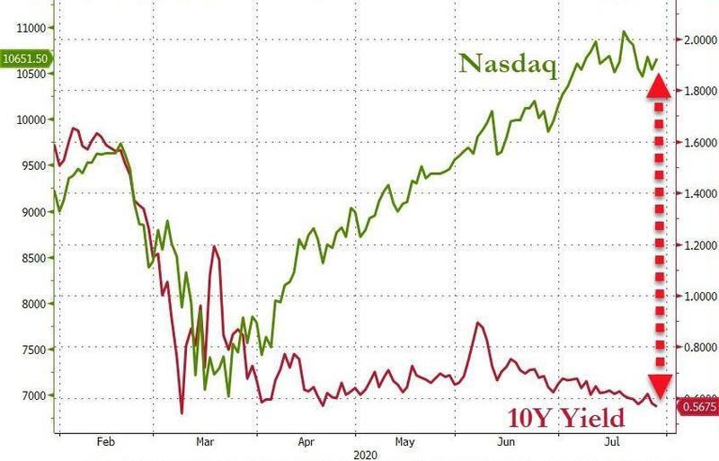 Восстановление фондового рынка США в последние месяцы не сопровождалось даже минимальным ростом доходности трежерис.
