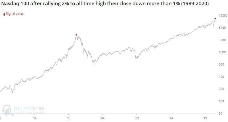 В понедельник 13 июля Nasdaq 100 вырос на 2% с лишним, установил очередной исторический хай и закрылся более чем на 1% ниже своего открытия. Ранее подобный паттерн ознаменовал пик пузыря доткомов.