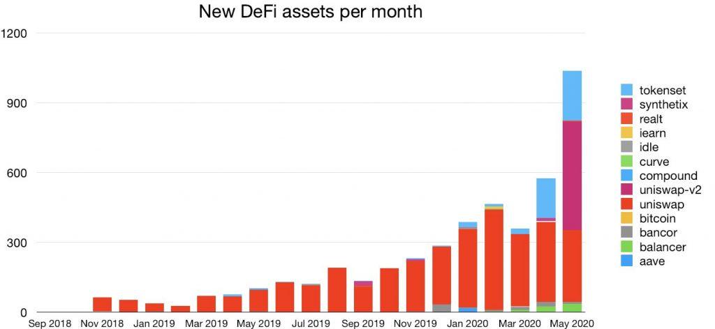 Рост количества новых активов в секторе децентрализованных финансов принимает экспоненциальный характер. Лидирует платформа Uniswap Protocol, за ней следуют TokenSets и BalancerLabs.