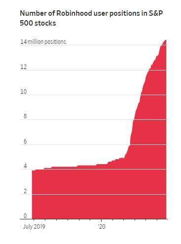 Количество открытых позиций по акциям из индекса S&P500 у ритейл-брокера Robinhood растет в последние месяцы по экспоненте.