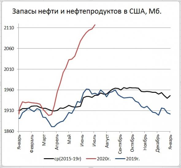 Запасы нефти и нефтепродуктов в США продолжают свой уверенный рост.