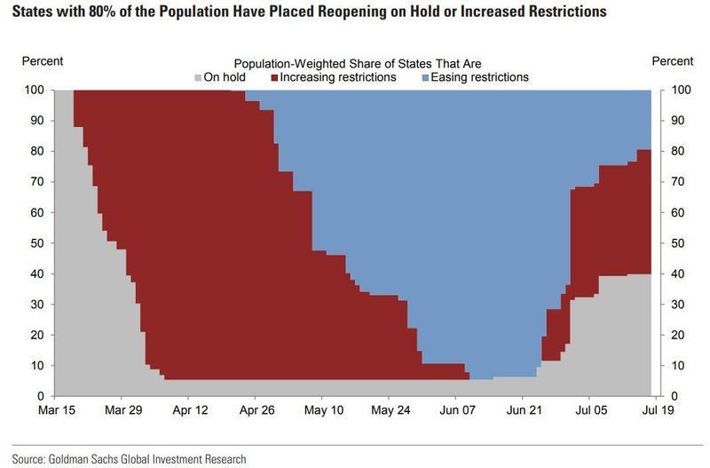 Все большее число штатов в США вводят повторные карантинные ограничения (красная область) и все меньшее — снимают их (синяя область). Пик смягчения был достигнут в середине июня.