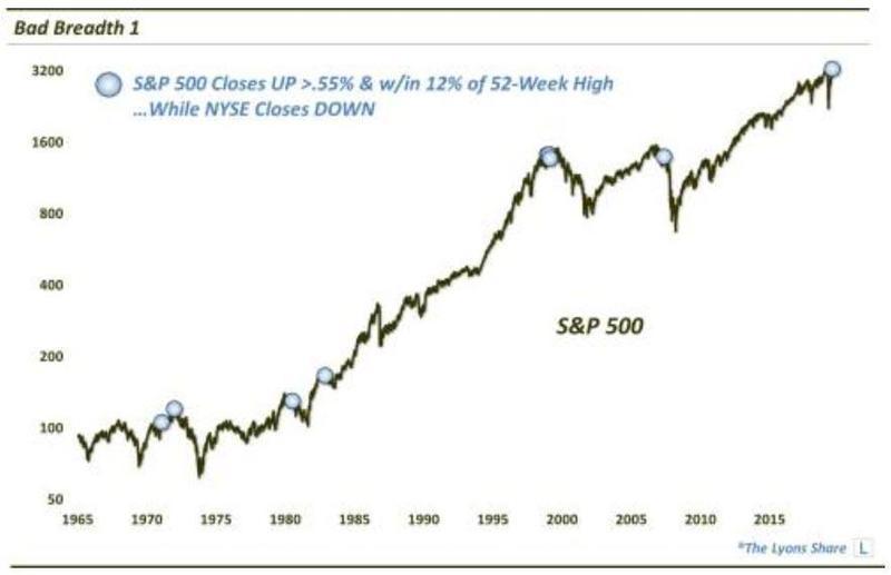 «S&P500 закрыл день ростом на 0,55% и более, находясь в области ±12% от 52-дневного хая, в то время как Nasdaq закрылся снижением» — за последние 55 лет было девять подобных случаев и все они не предвещали фондовому рынку США ничего хорошего.
