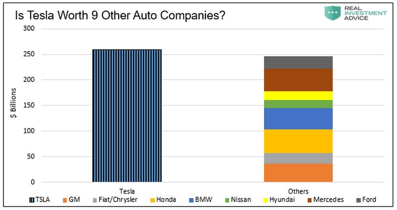 Тесла теперь стоит дороже чем GM, Fiat/Chrysler, Honda, BMW, Nissan, Hyundai, Mercedes и Ford вместе взятые.