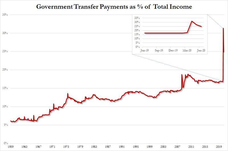 Доля государственных пособий в доходах домохозяйств США достигает в настоящее время 25%.