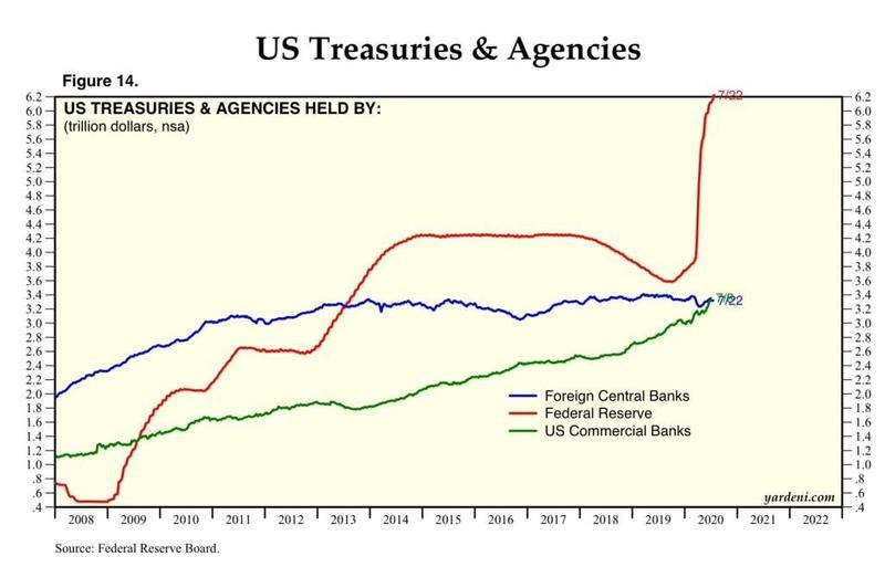 Стоимость государственных обязательств, находящихся на балансе Федрезерва, достигла фантастических $6,2 трлн.