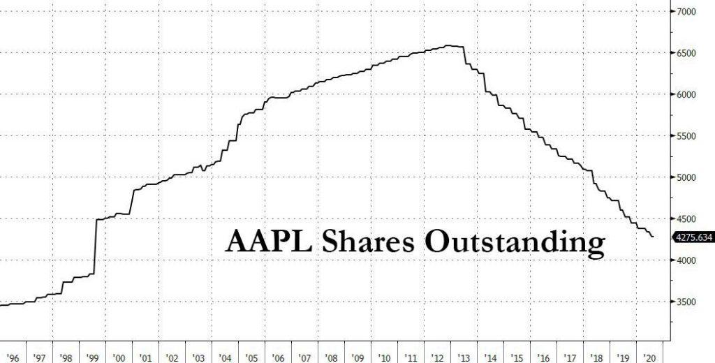 Количество акций Apple, находящихся в обращении на рынке, постоянно снижается с 2013 года.