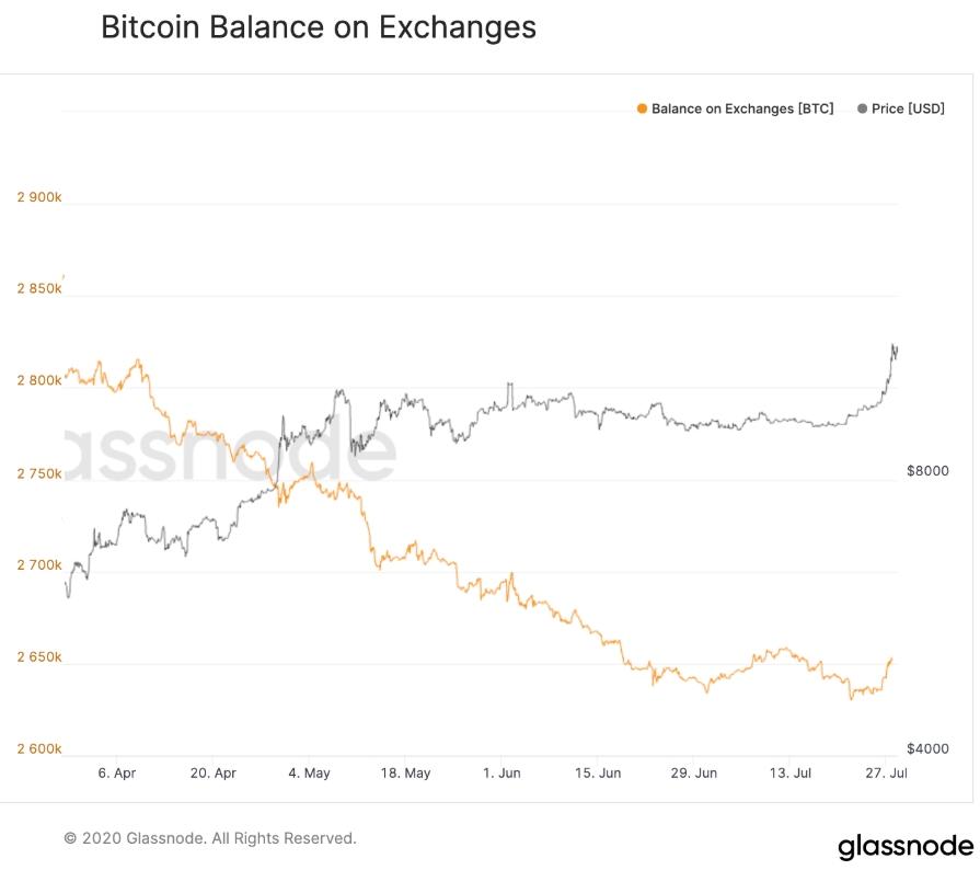 Отток биткоинов с балансов ведущих криптобирж в июле окончательно остановился.