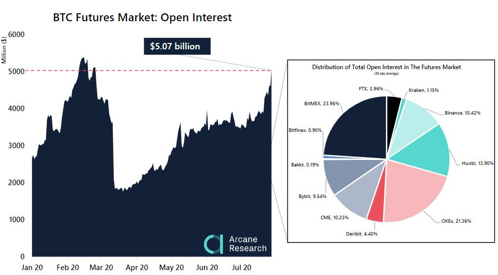 Совокупный размер позиций по биткоин-фьючерсам на популярных криптобиржах и CME превысил $5 млрд.