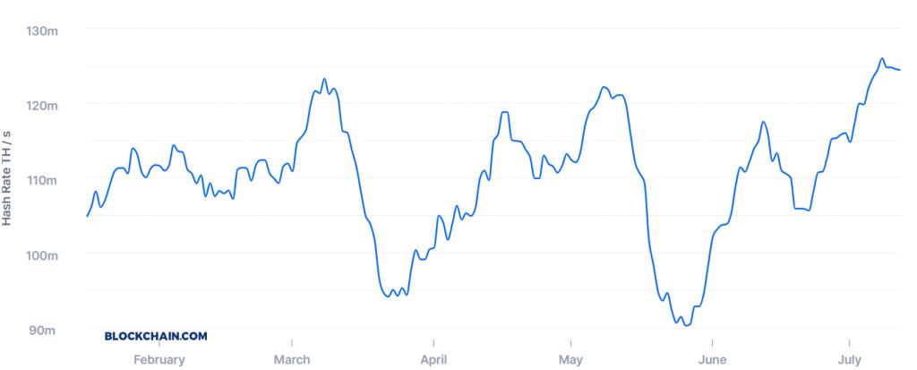 Хешрейт сети биткоина продолжил активный рост в июле и установил очередной исторический рекорд в 125 экзохешей.