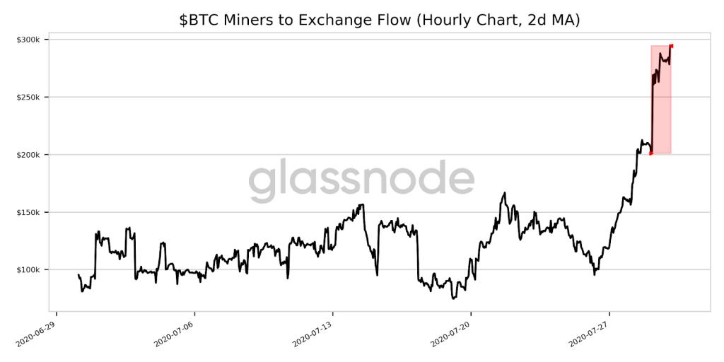 Майнеры нарастили приток «свежих» биткоинов на биржи до рекордного значения в $300 тыс. в час.