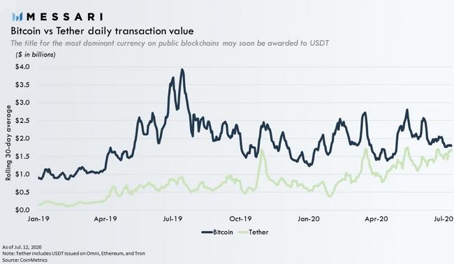 Дневной объем транзакций в сети эфира уверенно превзошел аналогичный показатель у биткоина.