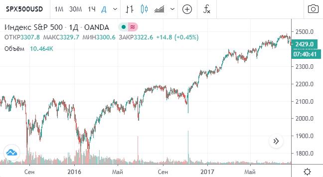 Короткие позиции по американскому фондовому рынку в 2016 году довели до разорения многих трейдеров.