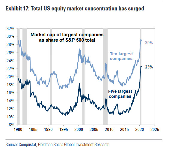 Доля ТОП-10 (сверху) и ТОП-5 (снизу) крупнейших по капитализации компаний в общей капитализации индекса S&P500 стремительно нарастает с 2015 года.