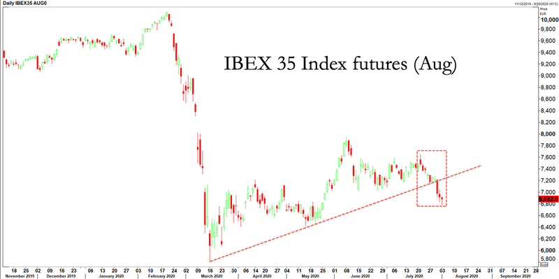 Испанский фондовый индекс IBEX35 пробил ключевое сопротивление медвежьего ралли и устремился вниз.