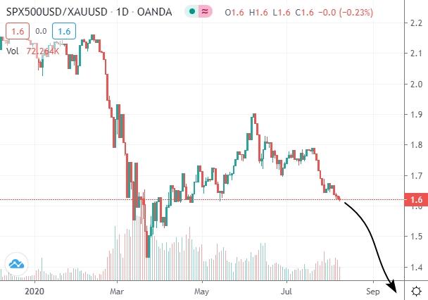Прогноз соотношения S&P500/Au на ближайшие несколько месяцев.