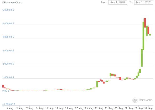 Стоимость «побратима» токена YFI, монеты YFII, демонстрирует аналогичную динамику.