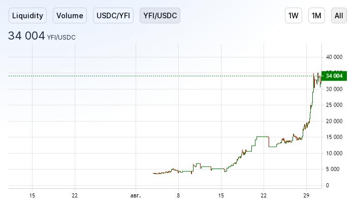 «Полностью бесполезный» токен YFI подорожал в несколько сотен раз за месяц на децентрализованной бирже Uniswap.