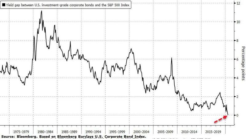 Дивидендная доходность SP500 и доходность индекса корпоративных бондов от Barclays сравнялись и составляют в настоящее время 1,9%.