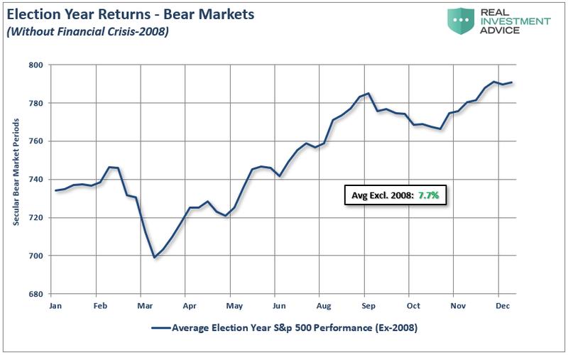 Фондовый рынок США до настоящего момента достаточно точно воспроизводит усредненный сценарий предвыборного года (выборка с 1960 по 2020 годы, из-за значительного влияния на итоговый результат из нее исключен 2008 год).