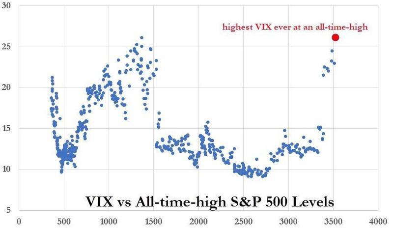 Фондовый рынок США находится на пике очередного цикла «волатильность—стоимость», дальнейший рост требует снижения индекса VIX до более приемлемых значений.