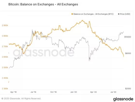 Количество биткоинов на балансах криптобирж продолжает неуклонно снижаться.
