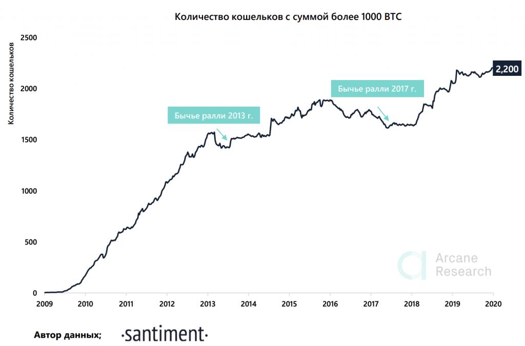 Количество биткоин-адресов с балансом более 1000 BTC установило очередной исторический рекорд в 2200 единиц.