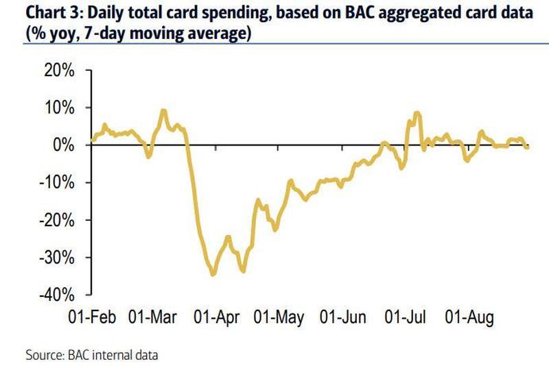 По данным Bank of America расходы американцев по кредитным картам стагнируют с середины июня.