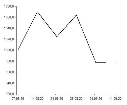 Доходность публичного криптопортфеля август–сентябрь.