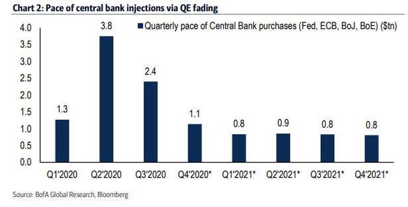 В четвертом квартале возможно снижение совокупных программ выкупа активов от ведущих ЦБ (ФРС, ЕЦБ, ЦБ Японии и Англии) до $1,1 трлн.
