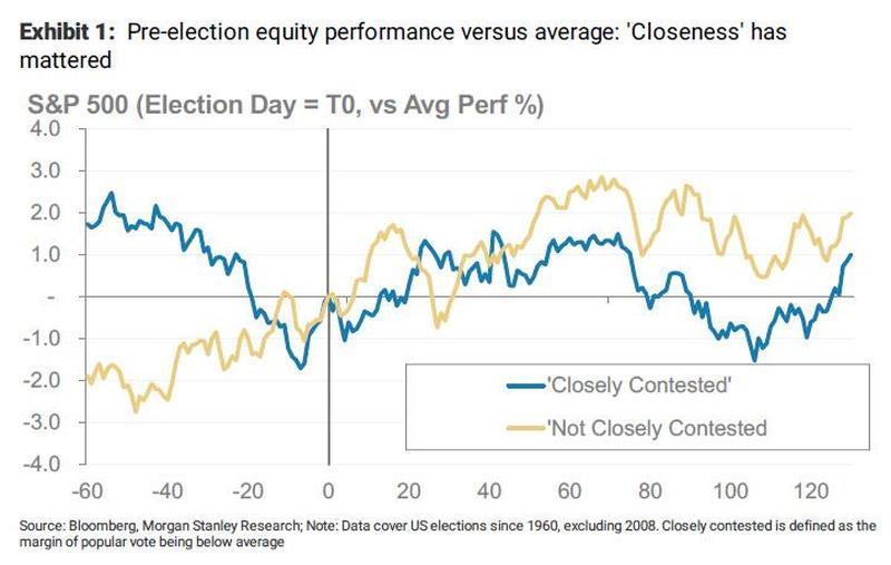 Исторически, паттерн фондового рынка США заметно отличается для случаев ожесточенной борьбы между кандидатами (синяя линия) или уверенного лидерства одного из них (желтая линия). Нулевой точкой на горизонтальной оси отмечена дата голосования.
