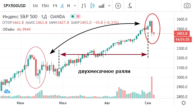 Наиболее вероятный сценарий развития событий на фондовом рынке США перед выборами.