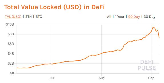 В августе значительно увеличился объем средств, заблокированных в DeFi смарт-контрактах.
