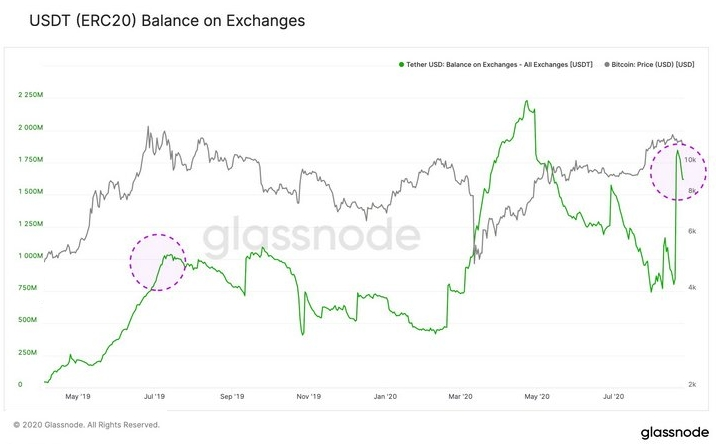 Ускорение эмиссии стейблкоинов привело к накоплению USDT на балансах криптобирж в последний месяц.