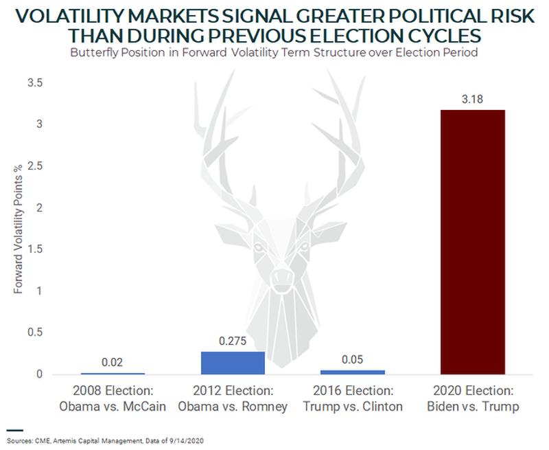 Вмененная волатильность на фондовом рынке США находится на чудовищно экстремальном значении по сравнению с предыдущими электоральными циклами.