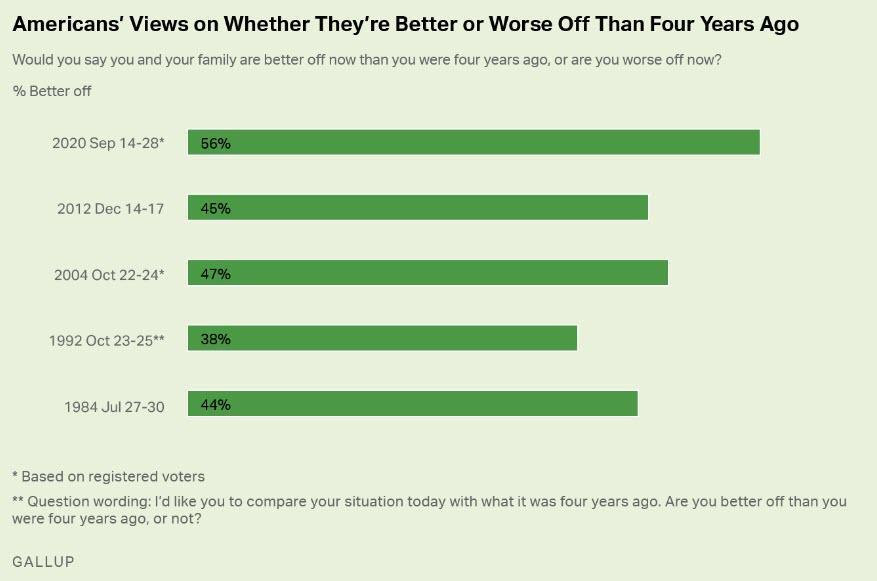 Большинство американцев (56%) довольны результатами экономической политики действующего президента.