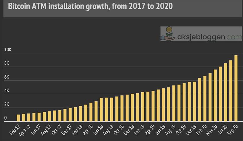 Норвежиский финансовый блог AksjeBloggen отметил заметное ускорение роста числа криптобанкоматов в текущем году.
