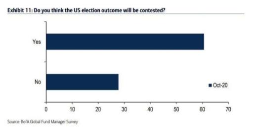 Опрос управляющих хедж-фондами от BofA показывает, что большинство из них ждет минимального отрыва между кандидатами на выборах.