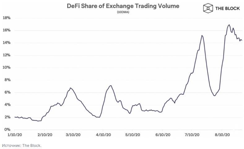 По данным The Block доля 20 наиболее капитализированных DeFi-токенов в обороте криптобирж изменилась с начала года с 2% до 14%.